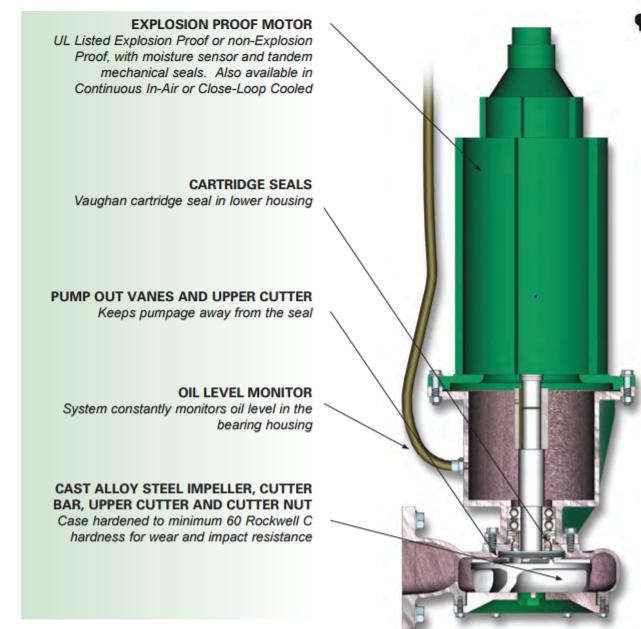 Vaughan Pump Repair - Chopper & Sump Pump Replacement Parts